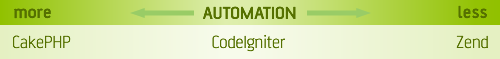 Automation scale: CakePHP on the more side, Zend on the other end with CodeIgniter in the middle